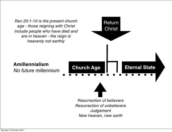 Amillennialism