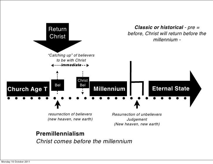 Historic Premillennialism